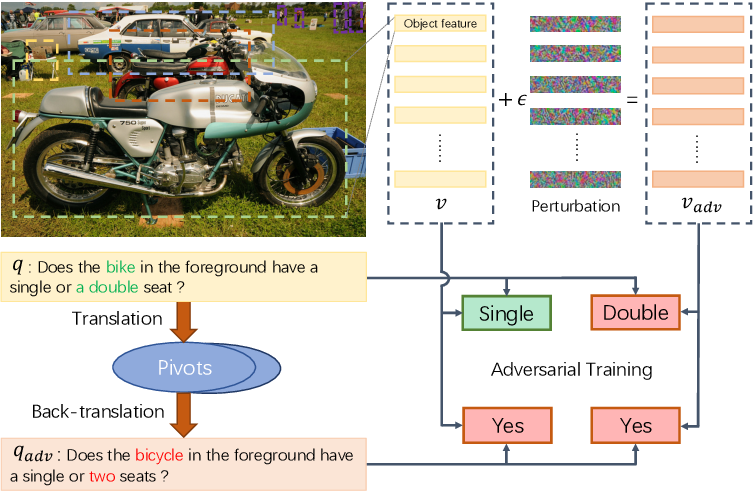 Figure 1 for Semantic Equivalent Adversarial Data Augmentation for Visual Question Answering