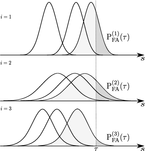Figure 3 for Voice Biometrics Security: Extrapolating False Alarm Rate via Hierarchical Bayesian Modeling of Speaker Verification Scores