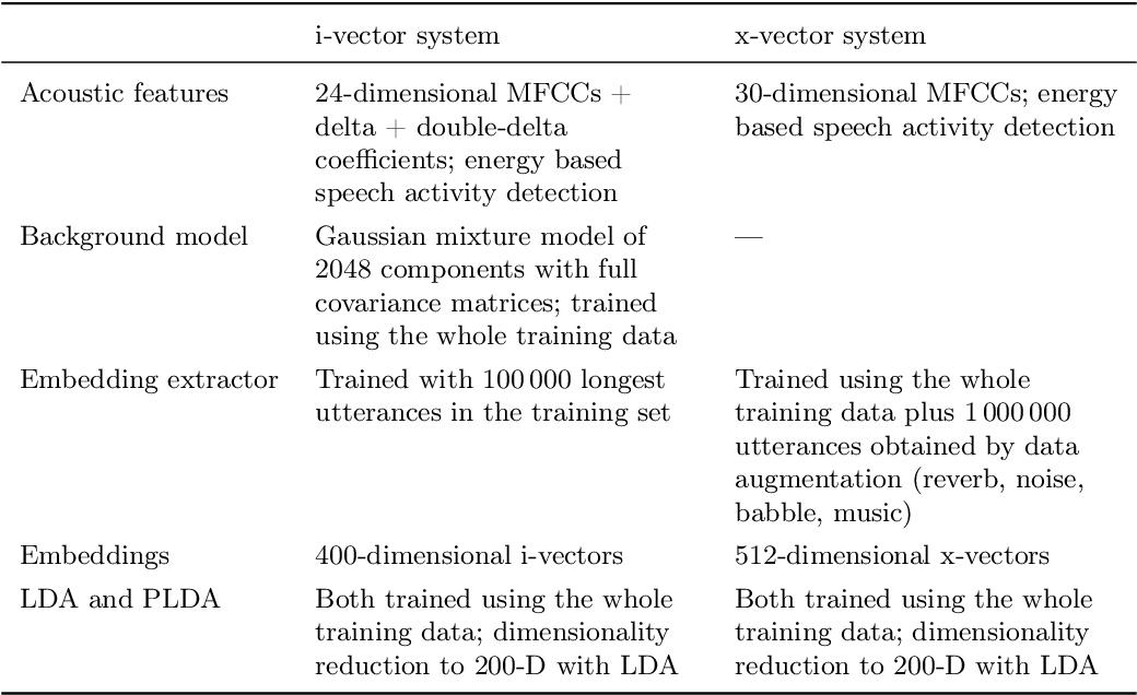 Figure 2 for Voice Biometrics Security: Extrapolating False Alarm Rate via Hierarchical Bayesian Modeling of Speaker Verification Scores