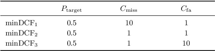Figure 4 for Voice Biometrics Security: Extrapolating False Alarm Rate via Hierarchical Bayesian Modeling of Speaker Verification Scores