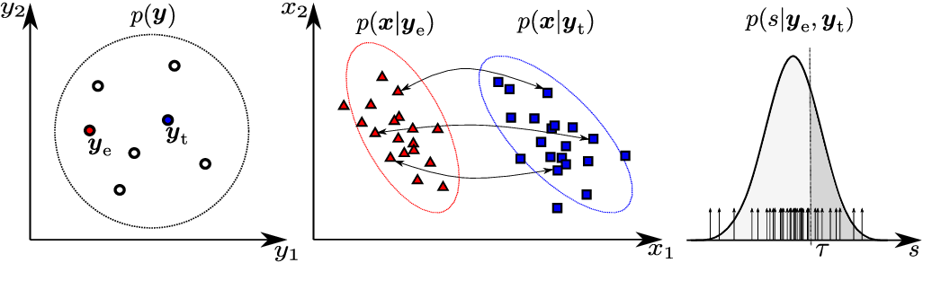 Figure 1 for Voice Biometrics Security: Extrapolating False Alarm Rate via Hierarchical Bayesian Modeling of Speaker Verification Scores