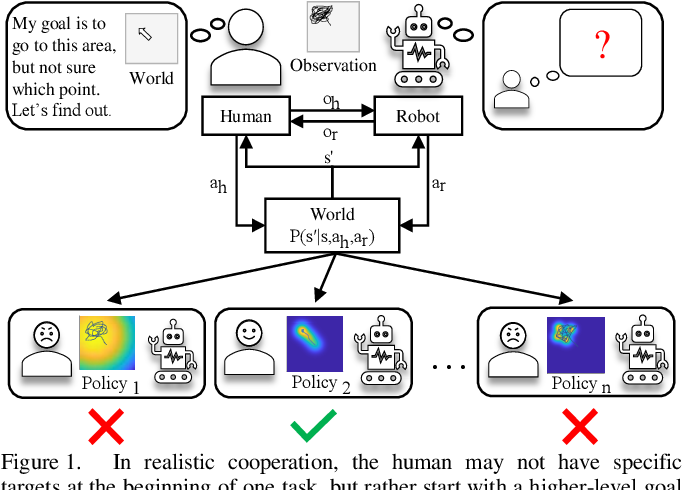 Figure 1 for Forming Human-Robot Cooperation for Tasks with General Goal using Evolutionary Value Learning