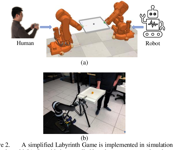 Figure 2 for Forming Human-Robot Cooperation for Tasks with General Goal using Evolutionary Value Learning