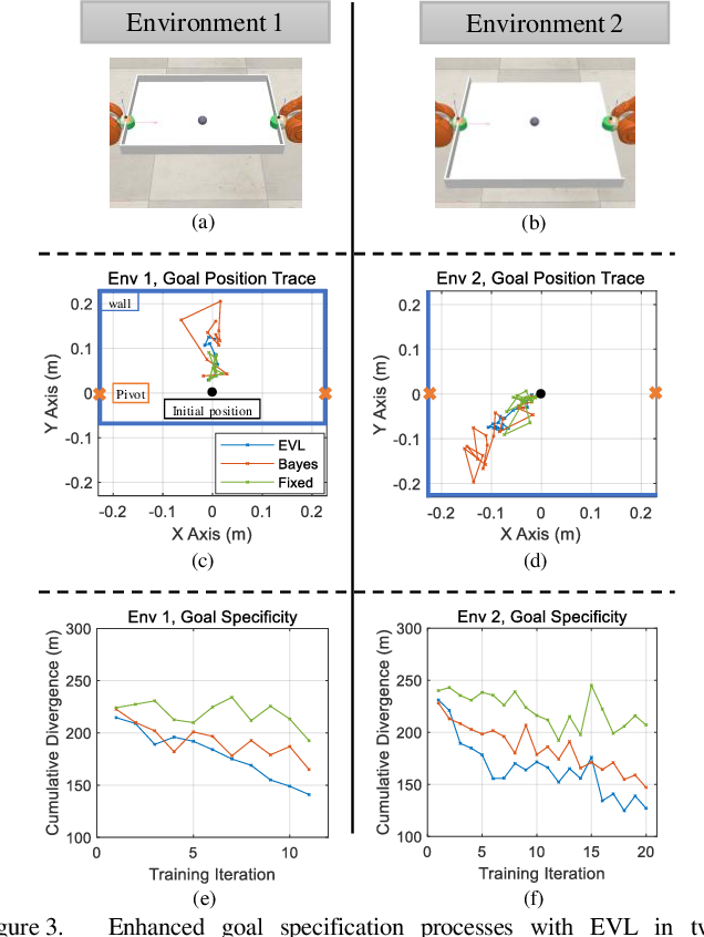 Figure 3 for Forming Human-Robot Cooperation for Tasks with General Goal using Evolutionary Value Learning