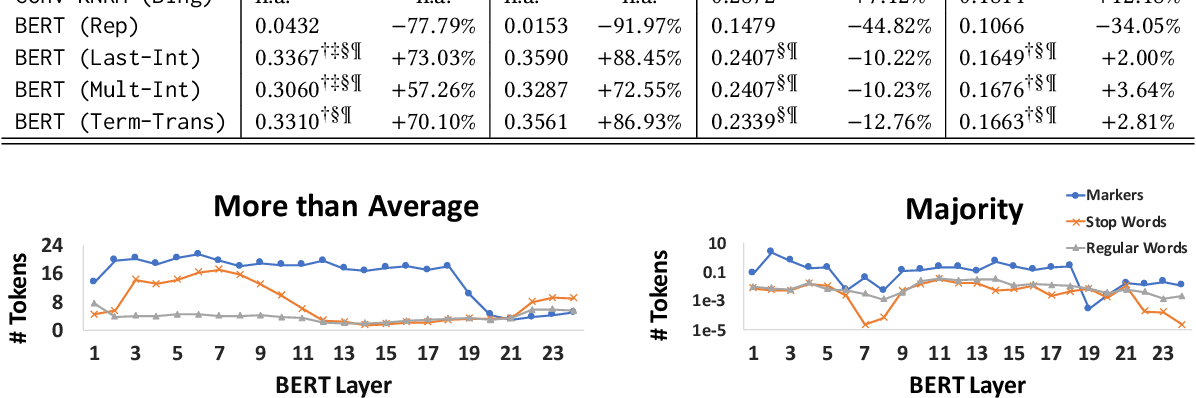 Figure 2 for Understanding the Behaviors of BERT in Ranking