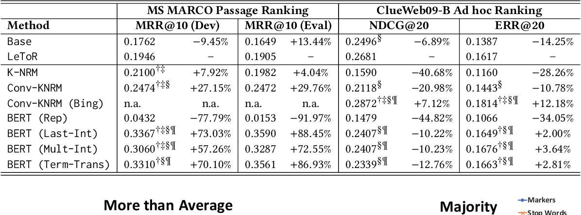 Figure 1 for Understanding the Behaviors of BERT in Ranking