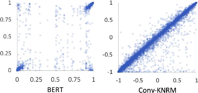 Figure 3 for Understanding the Behaviors of BERT in Ranking