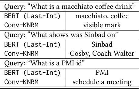 Figure 4 for Understanding the Behaviors of BERT in Ranking