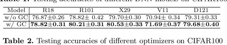 Figure 3 for Gradient Centralization: A New Optimization Technique for Deep Neural Networks