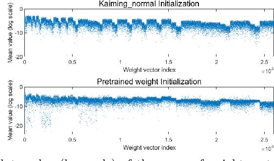 Figure 4 for Gradient Centralization: A New Optimization Technique for Deep Neural Networks