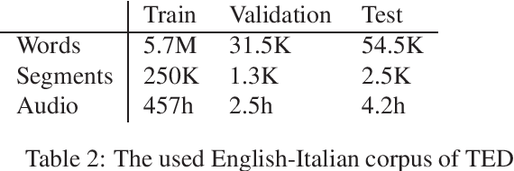 Figure 1 for Robust Neural Machine Translation for Clean and Noisy Speech Transcripts