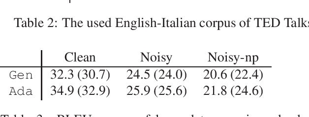 Figure 2 for Robust Neural Machine Translation for Clean and Noisy Speech Transcripts