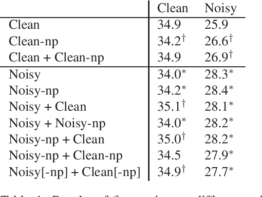 Figure 3 for Robust Neural Machine Translation for Clean and Noisy Speech Transcripts
