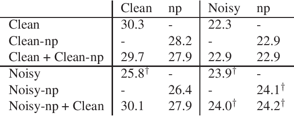 Figure 4 for Robust Neural Machine Translation for Clean and Noisy Speech Transcripts
