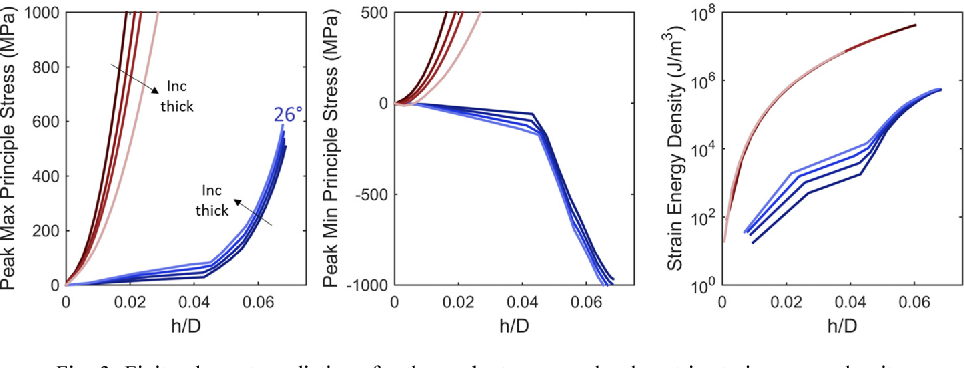 Figure 3 for Highly curved image sensors: a practical approach for improved optical performance