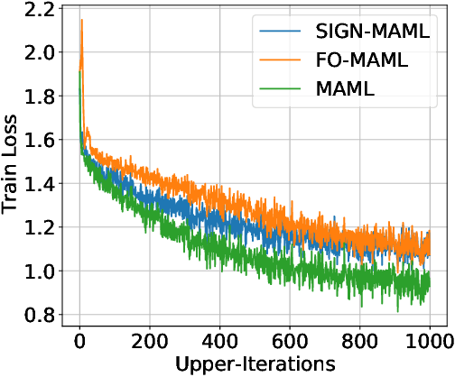 Figure 4 for Sign-MAML: Efficient Model-Agnostic Meta-Learning by SignSGD