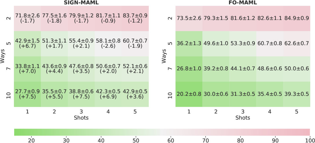 Figure 2 for Sign-MAML: Efficient Model-Agnostic Meta-Learning by SignSGD