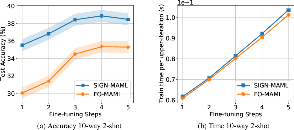 Figure 3 for Sign-MAML: Efficient Model-Agnostic Meta-Learning by SignSGD