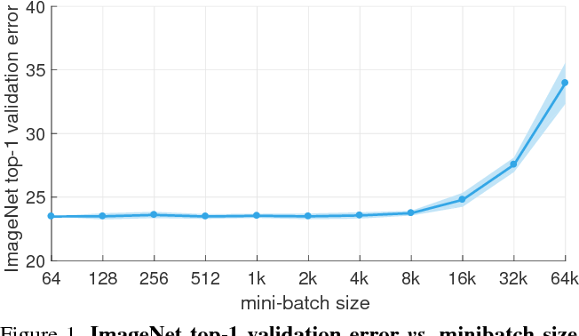 Figure 1 for Accurate, Large Minibatch SGD: Training ImageNet in 1 Hour