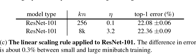 Figure 4 for Accurate, Large Minibatch SGD: Training ImageNet in 1 Hour