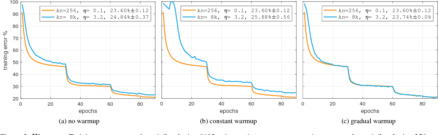 Figure 3 for Accurate, Large Minibatch SGD: Training ImageNet in 1 Hour