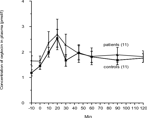 Fig 2). CCK-8 has a half-life in plasma of about < 1 min (8). Therefore, no increase in plasma CCK could be detected in the control group after the intravenous injection of CCK-8 (Table 1). However, in colectomised women, an increase in plasma CCK concentrations was found after the injection compared to basal values (p < 0.002). The difference of peak value between the groups was significant (p < 0.04) (Table 1). The AUC differed significantly between the two groups (p < 0.04), but no difference was observed between values at each time point studied (Fig 2).