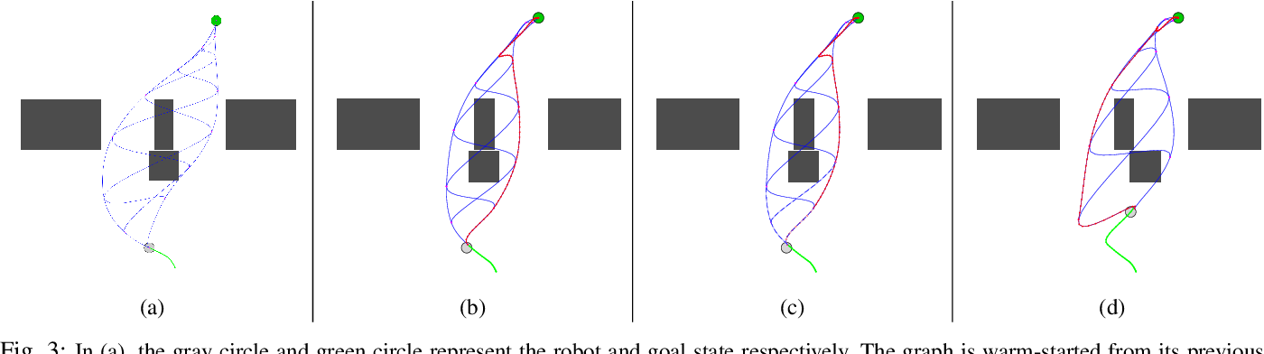 Figure 3 for Online Motion Planning Over Multiple Homotopy Classes with Gaussian Process Inference