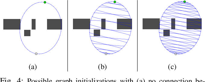 Figure 4 for Online Motion Planning Over Multiple Homotopy Classes with Gaussian Process Inference