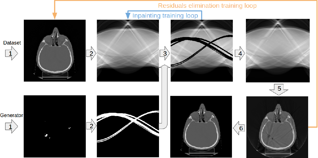Figure 3 for Multi-domain CT metal artifacts reduction using partial convolution based inpainting