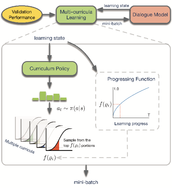 Figure 4 for Learning from Easy to Complex: Adaptive Multi-curricula Learning for Neural Dialogue Generation