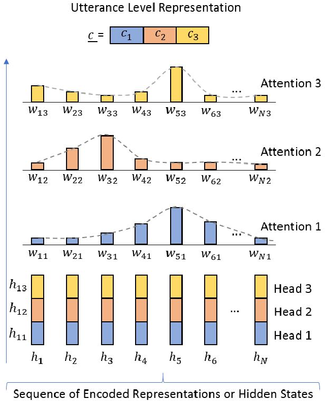Figure 1 for Self Multi-Head Attention for Speaker Recognition