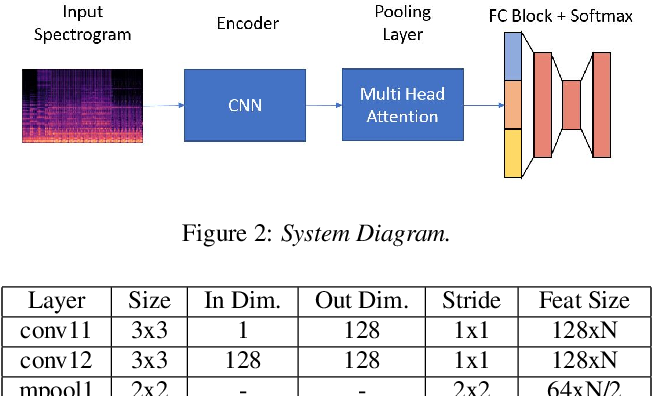 Figure 4 for Self Multi-Head Attention for Speaker Recognition