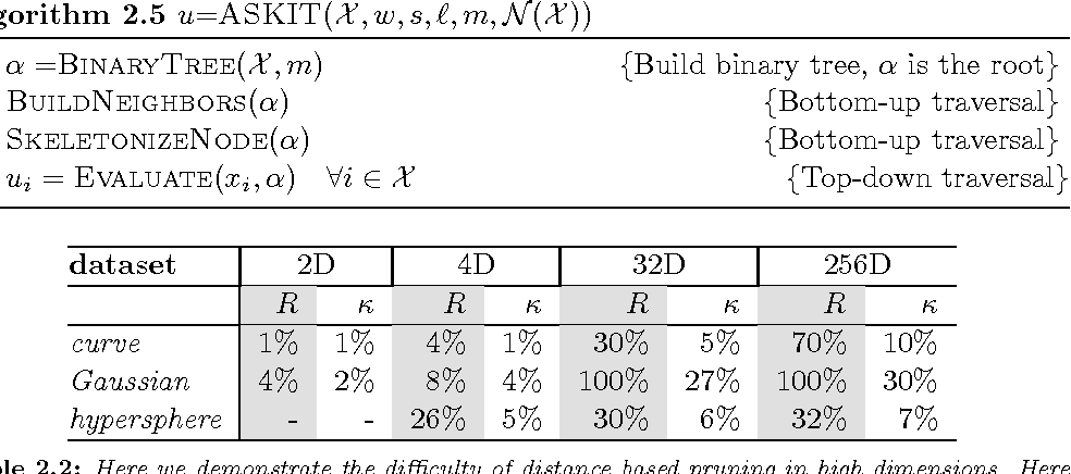 Figure 4 for ASKIT: Approximate Skeletonization Kernel-Independent Treecode in High Dimensions