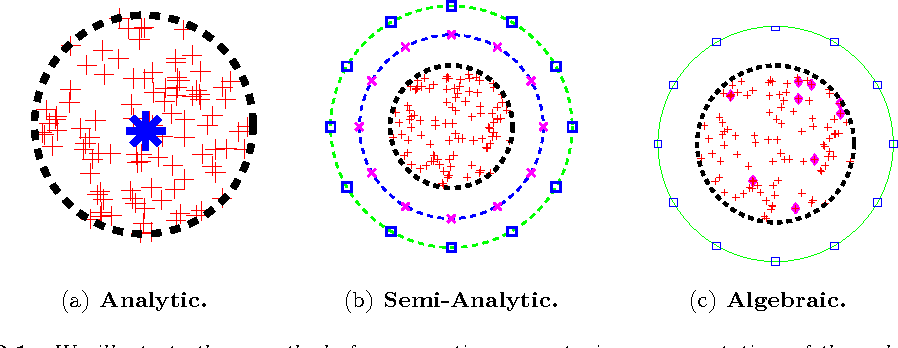 Figure 2 for ASKIT: Approximate Skeletonization Kernel-Independent Treecode in High Dimensions