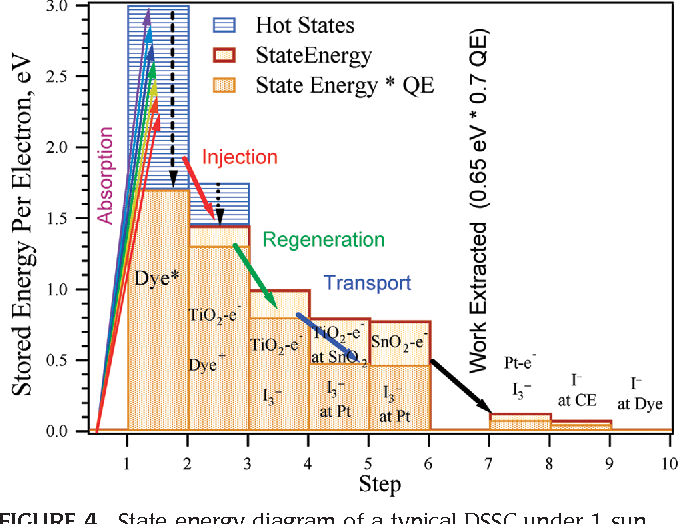 state energy diagram of a typical dssc under 1 sun illumination at the