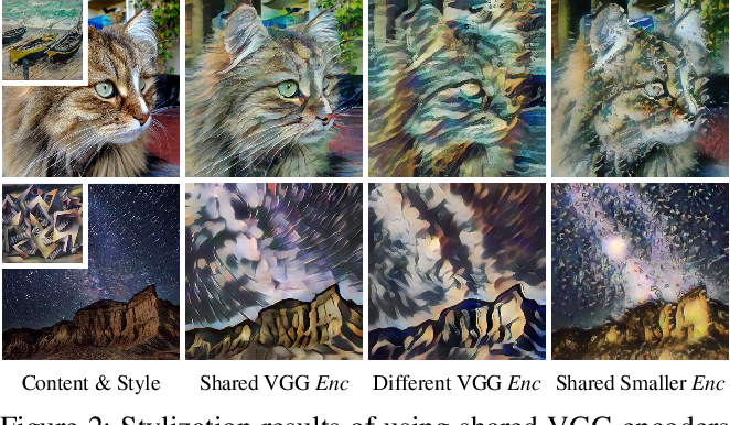 Figure 3 for Dynamic Instance Normalization for Arbitrary Style Transfer
