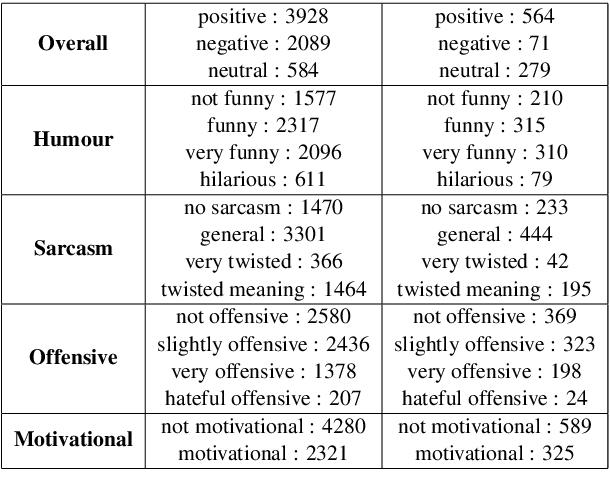 Figure 2 for Team Neuro at SemEval-2020 Task 8: Multi-Modal Fine Grain Emotion Classification of Memes using Multitask Learning