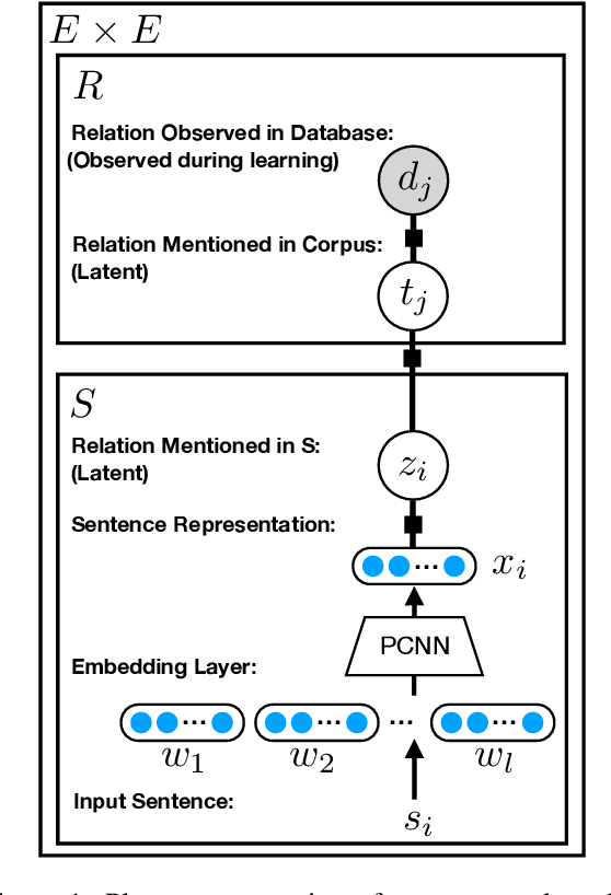 Figure 1 for Structured Minimally Supervised Learning for Neural Relation Extraction
