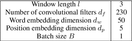 Figure 3 for Structured Minimally Supervised Learning for Neural Relation Extraction
