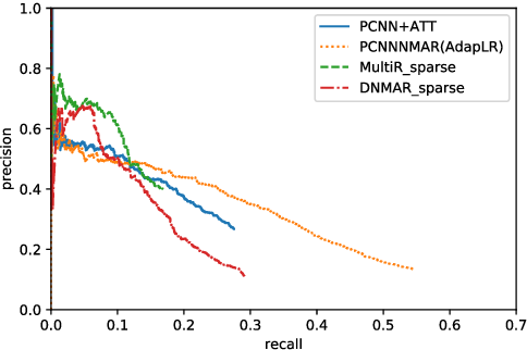 Figure 4 for Structured Minimally Supervised Learning for Neural Relation Extraction
