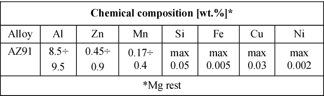 PDF] OF AZ 91-Ti 6 Al 4 V METAL-METAL COMPOSITE IN AS-CAST