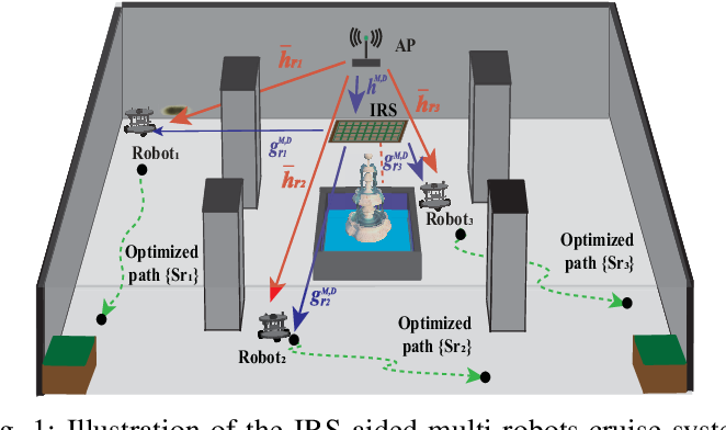Figure 1 for Trajectory and Passive Beamforming Design for IRS-aided Multi-Robot NOMA Indoor Networks