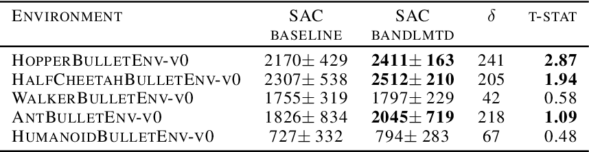 Figure 3 for Band-limited Soft Actor Critic Model