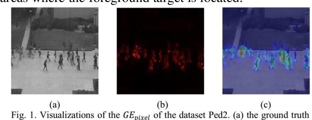 Figure 1 for A Promotion Method for Generation Error Based Video Anomaly Detection