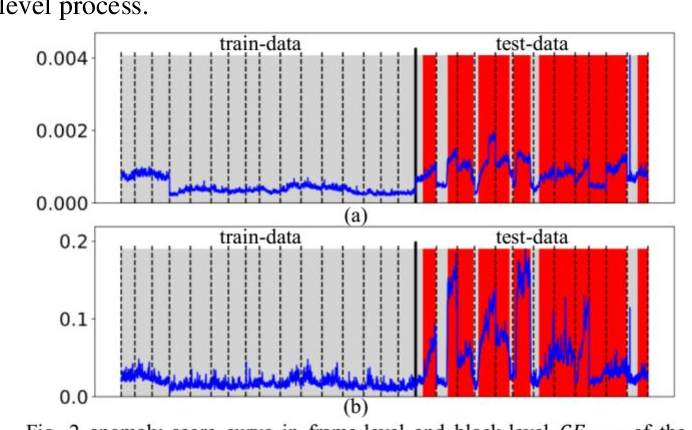 Figure 2 for A Promotion Method for Generation Error Based Video Anomaly Detection