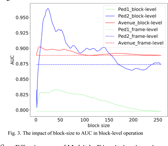 Figure 4 for A Promotion Method for Generation Error Based Video Anomaly Detection