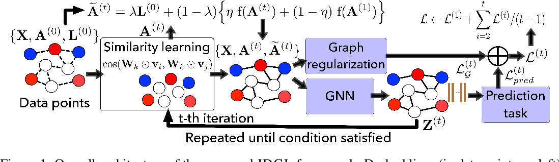 Figure 1 for Iterative Deep Graph Learning for Graph Neural Networks: Better and Robust Node Embeddings