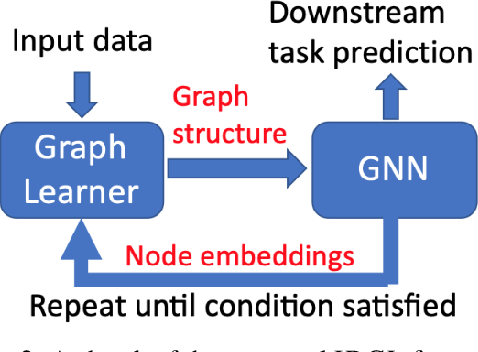 Figure 3 for Iterative Deep Graph Learning for Graph Neural Networks: Better and Robust Node Embeddings