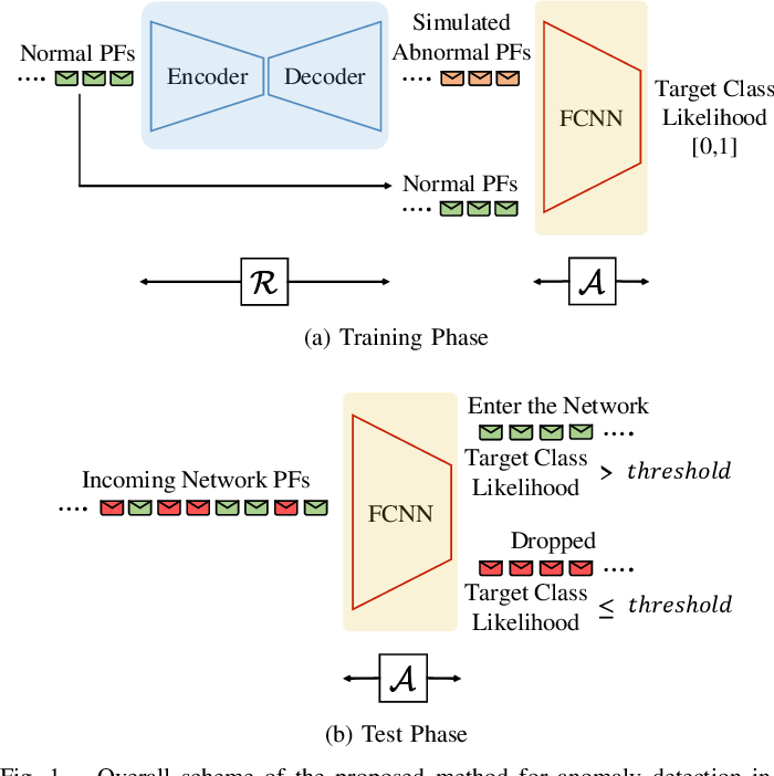 Figure 1 for End-to-End Adversarial Learning for Intrusion Detection in Computer Networks