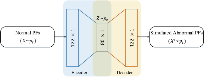 Figure 2 for End-to-End Adversarial Learning for Intrusion Detection in Computer Networks